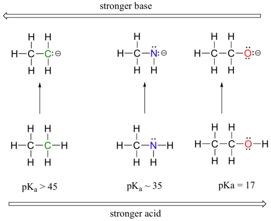 Factors that determine acid strength mcc organic chemistry we can see a clear trend in acidity as we move from left to right along the second row of the periodic table from carbon to nitrogen to oxygen urtaz Choice Image