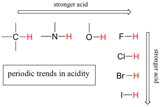 Factors That Determine Acid Strength Mcc Organic Chemistry