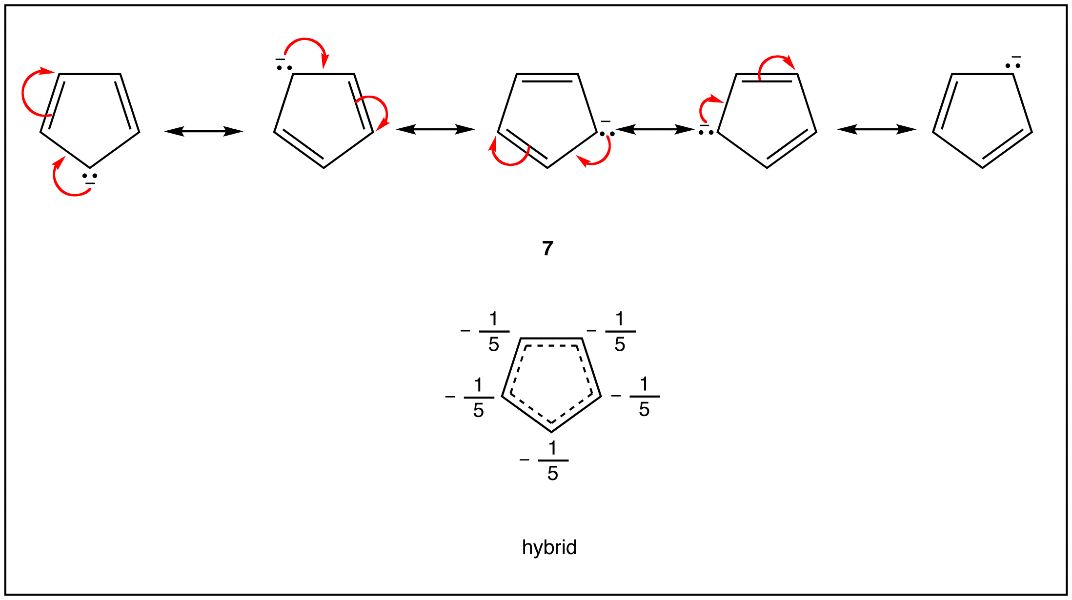 Applying The Criteria For Aromaticity