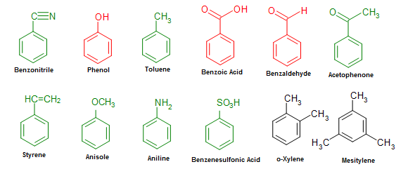 the characteristics source and use of benzene an organic chemical compound Organic chemical compound benzene is used as a solvent chemical compound with known carcinogenic properties fires and industrial sources including.