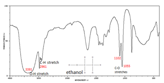 Infrared spectra of some common functional groups mcc - Ir absorption table functional groups ...