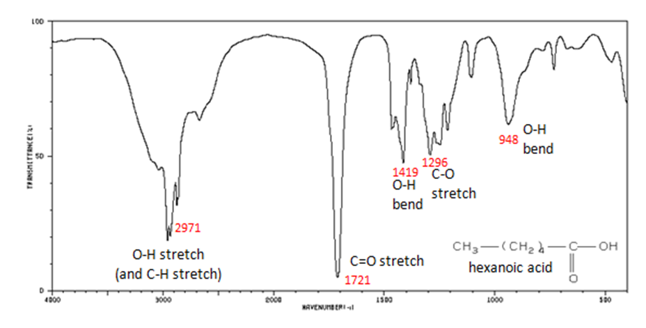 infrared spectra of some common functional groups mcc