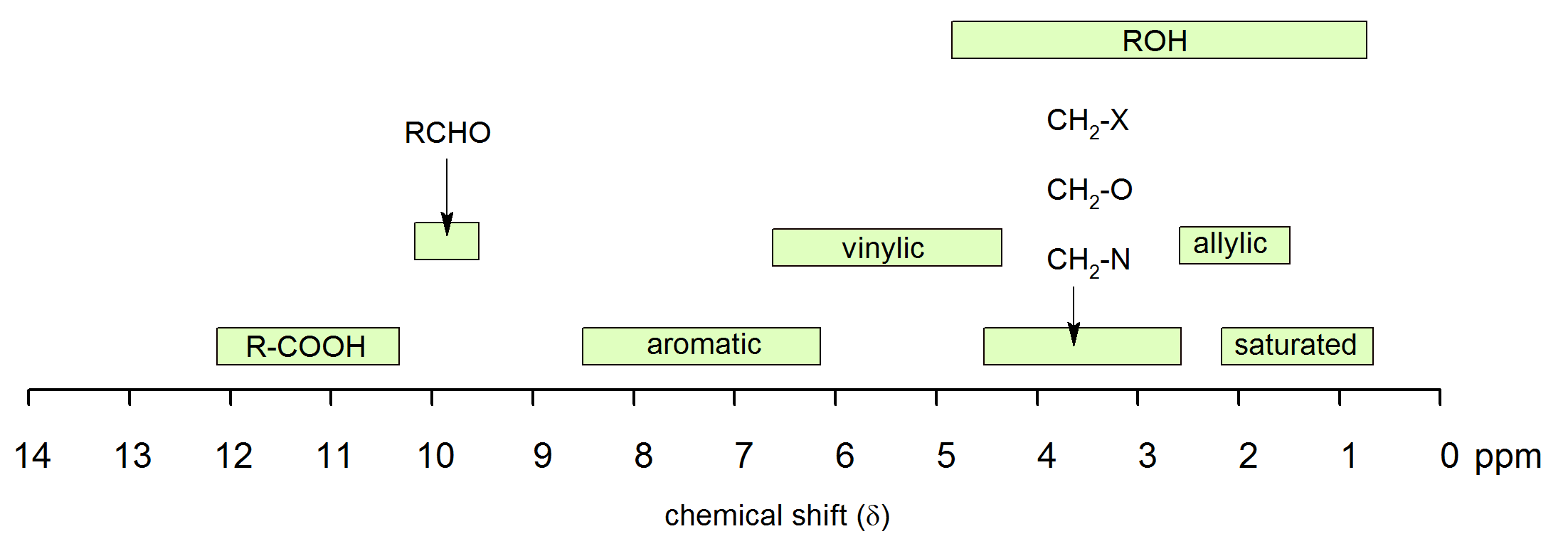 chemical shifts in proton nmr spectroscopy