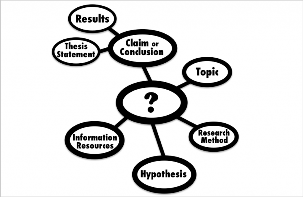 Influence Of A Research Question | Choosing & Using Sources: A Guide To  Academic Research