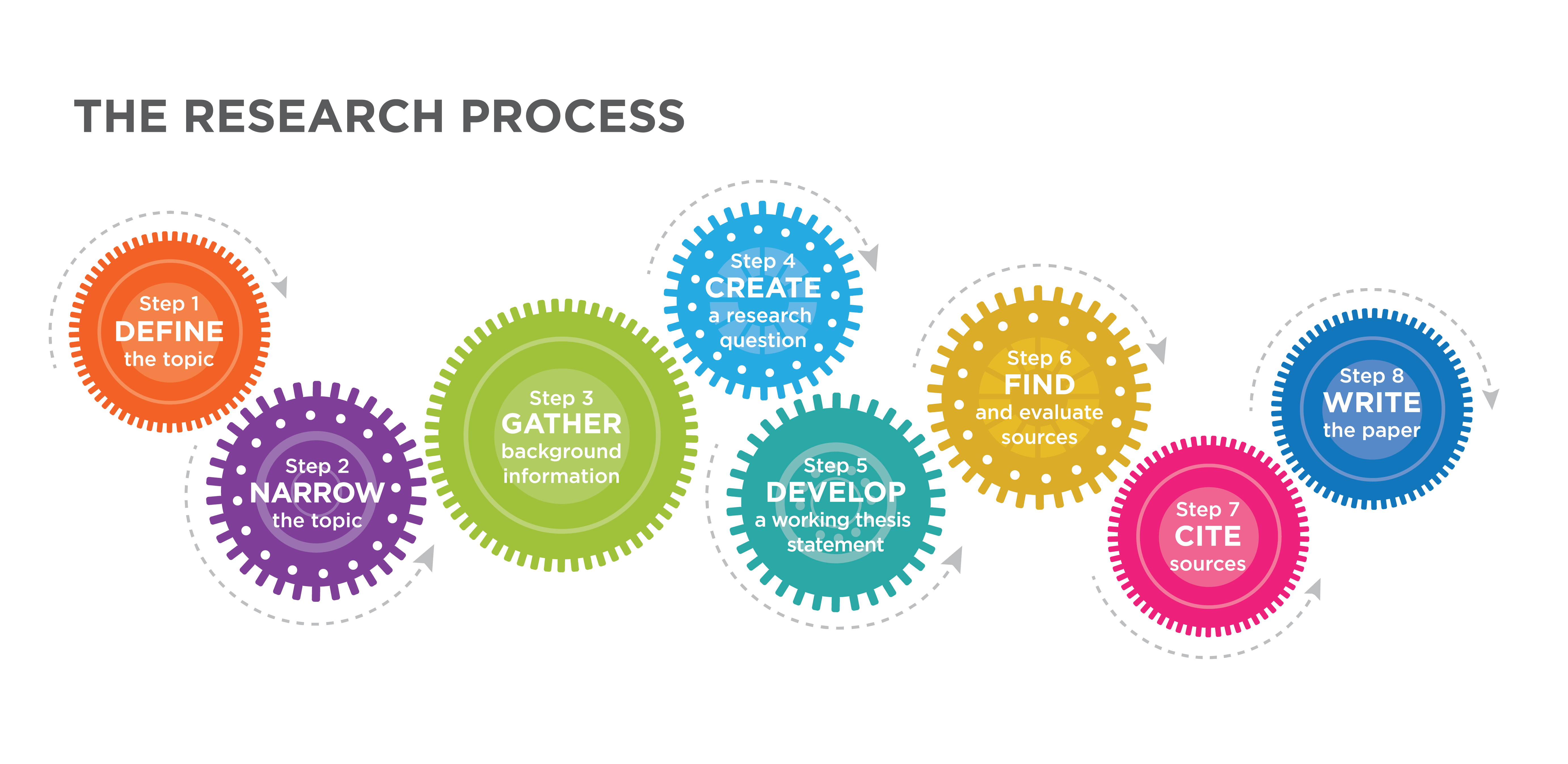 Gears showing the research process: define the topic, narrow the topic, gather background information, create a research question, develop a working thesis statement, find and evaluate sources, cite sources, and write the paper.