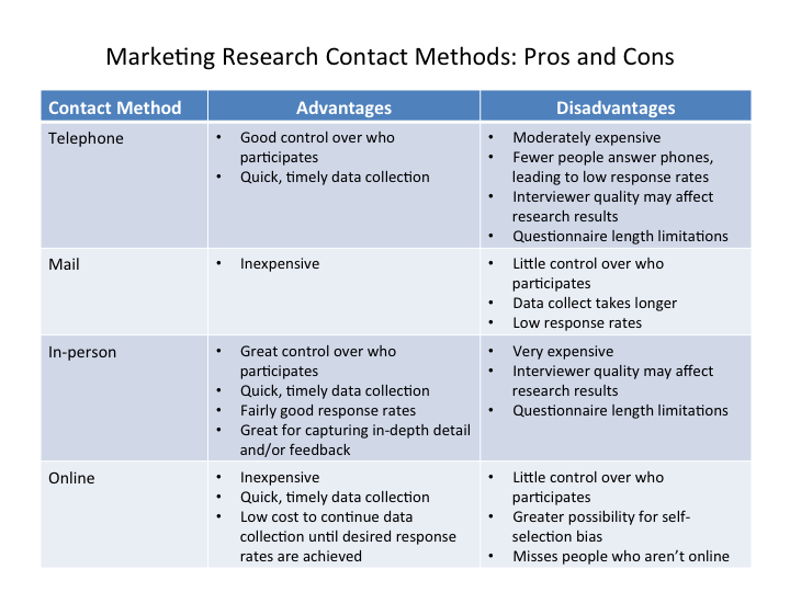 4.8 Reading: Primary Marketing Research Methods - English 215: Rhetoric and Argument