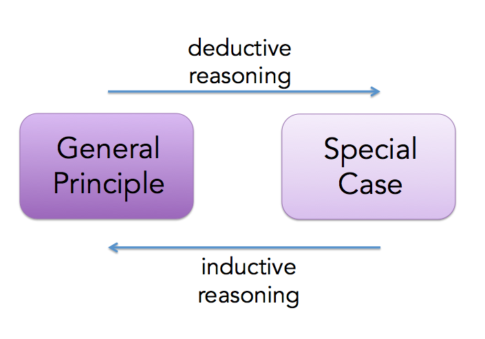 Two boxes: General Principle on left, Special Case on right. An arrow above moves from left to right, labeled deductive reasoning. An arrow below moves from right to left, labeled inductive reasoning.