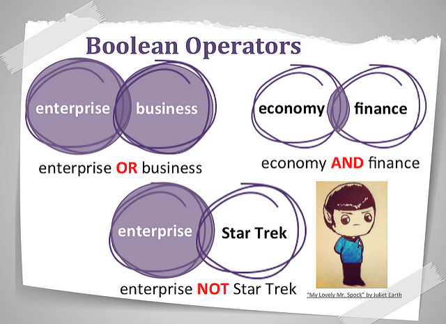 "Graphic: Boolean Operators. Three sets of overlapping circles. First pair: one labeled ""enterprise,"" one is ""business."" Both are colored in purple, and underneath is ""enterprise OR business"" with OR in red. Second pair: ""economy"" and ""finance."" Both are white, with only the small part overlapping in purple. Underneath, ""economy AND finance,"" with AND in red. Third pair: ""enterprise"" and ""Star Trek."" Enterprise is purple but Star Trek is white. Underneath, enterprise NOT Star Trek, with NOT in red. Bottom right drawing of stylized Dr. Spock from Star Trek."
