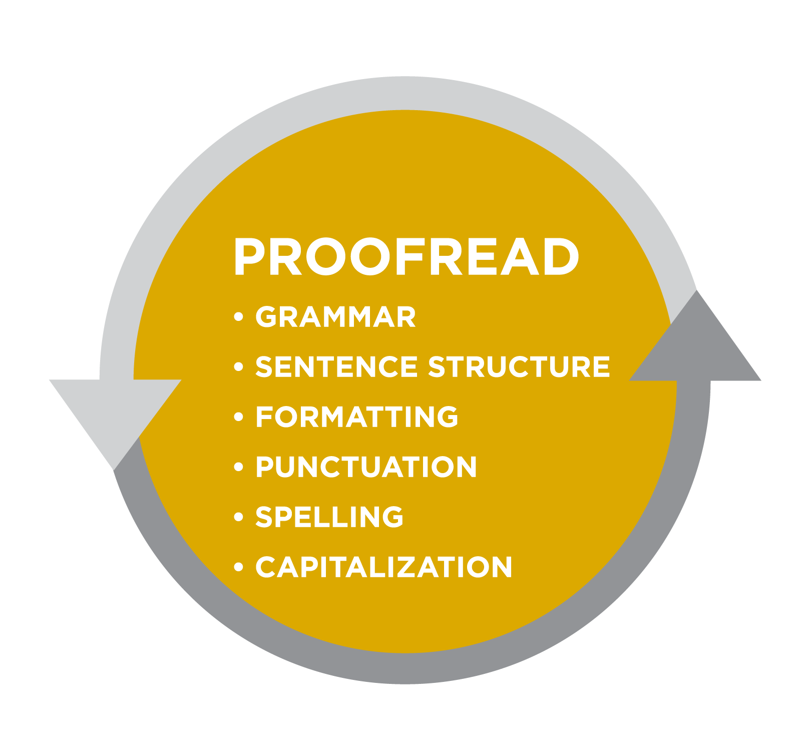 Graphic titled Proofread. Bullet list: grammar, sentence structure, formatting, punctuation, spelling, capitalization. All is in a mustard-yellow circle bordered by gray arrows.