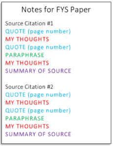 Example of color-coded note-taking system. A person writes the quote in blue (with a page number), thoughts in red, a paraphrase in green, thoughts in red, and a summary in purple.