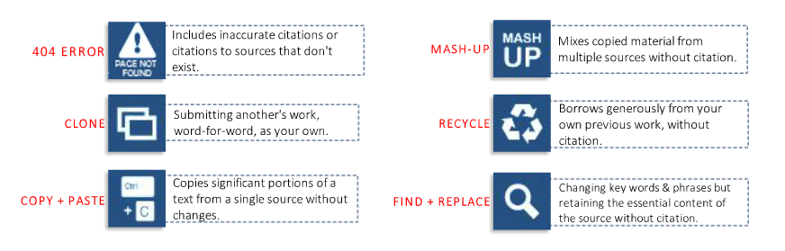 Six different examples of plagiarism. 404 Error: inaccurate citations or citations to non-existent sources; clone: submitting another's work; copy and paste: copies portions from other texts; mash-up: mixes copied material from multiple sources; recycle: borrows from your previous work; find and replace: changing key words or phrases only.