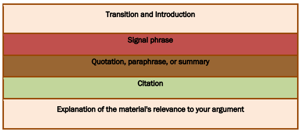picture showing pieces stacked like a sandwich. The pieces, from top to bottom, read: transition and introduction, signal phrase, quotation/paraphrase/summary, citation, explanation of the material's relevance to your argument.