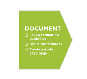 Document sources by following formatting guidelines, using in-text citations, and creating a works cited page.