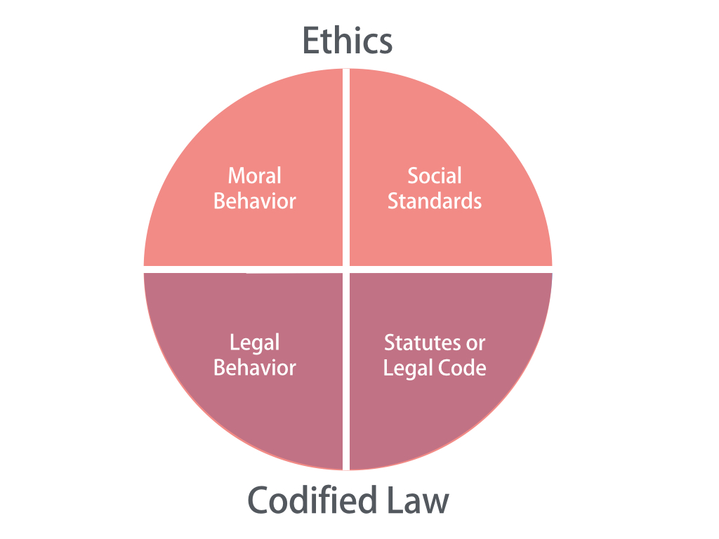Ethics in the Healthcare Environment | IVY TECH COLLEGE
