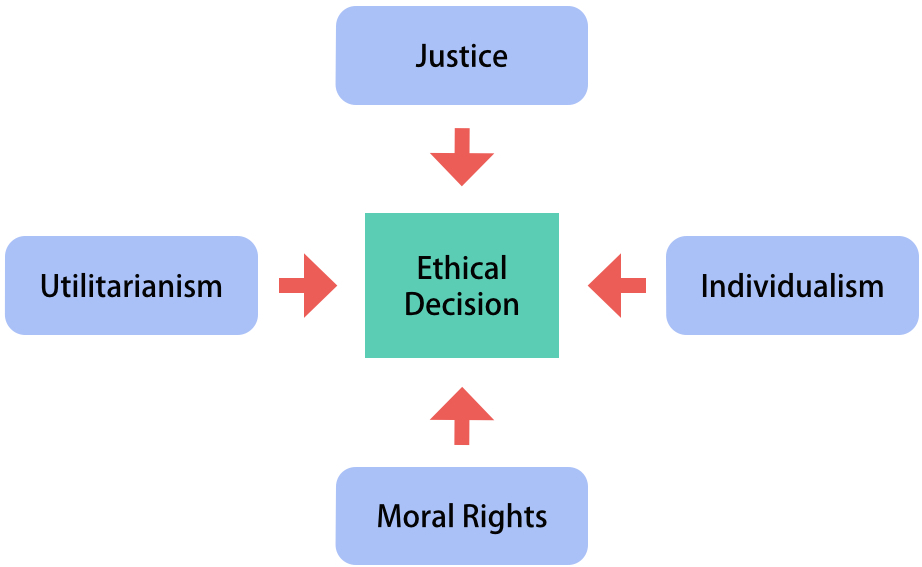 A diagram showing the approaches to ethical decision making