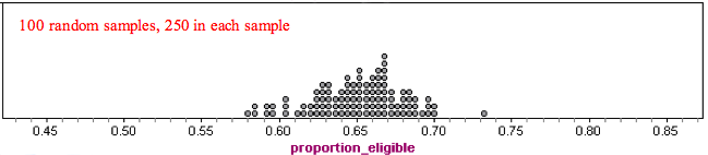 Dotplot showing 100 random 250-student samples determining financial aid eligibility. Higher eligible proportions are in the middle of the dotplot