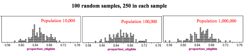 Three dotplots showing that accuracy relies on sample size more than on population size