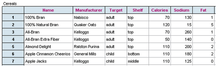 Data set of seven breakfast cereals that shows manufacturer, where on the grocery store shelf they are located, their target (adult of child), and percentage of calories, sodium and fat per serving.