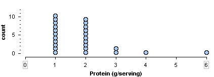 Dotplot of protein content of various cereals, where most of the cereals have between one to two grams of protein.