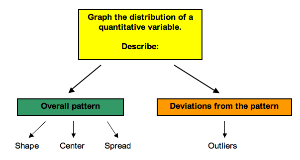 An outline that shows that shape, center, and spread constitute the data pattern; outliers are exceptions to the pattern.