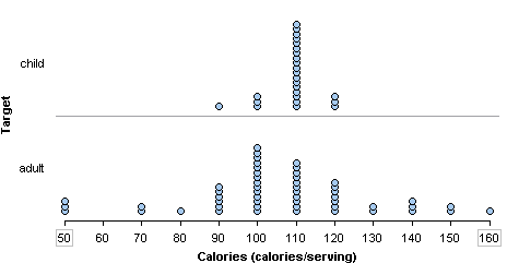 Dotplot showing bell-shaped distribution of calories in adult cereals