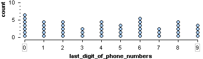 Dotplot showing uniform distribution of the last digit of 47 random telephone numbers