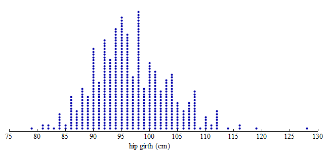 Dotplot showing distribution of hip measurements of 507 adults. Most of the data points are right-skewed