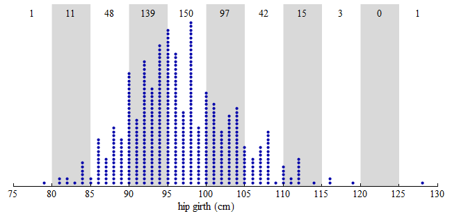 Dotplot showing distribution of hip measurements of 507 adults, with white and gray bars overlaid on the dots every 5 cm.