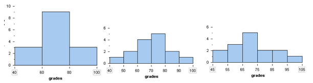 Three histograms illustrating how bin width affects distribution, with the percentages spreading out more in each graph.