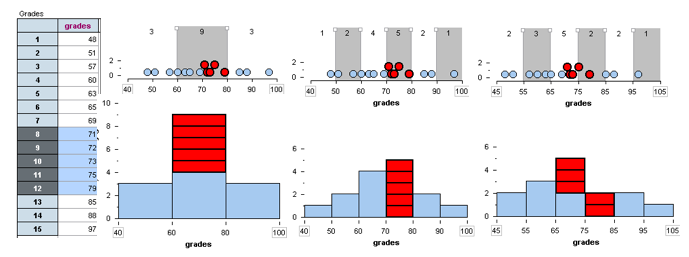 Three histograms showing the importance of appropriately sized bin width. In the first, the highest bar shows between sixy and eighty percent. In the second it expands to show between seventy to eighty percent. In the third, it shows that the highest percentage was in the sixty fifth to seventy fifth percentile.