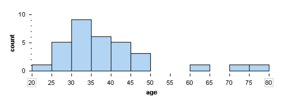 Histogram showing ages of actresses who won an Oscar for Best Actress over 32 year period. Highest percentage is in the thirty to thirty five year old range.