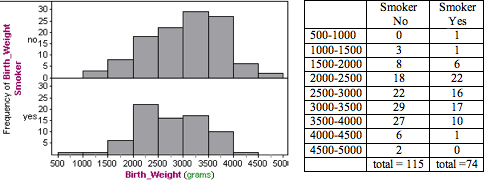 Histograms showing birth weights of babies born to smoking and non-smoking mothers. Non smokers' columns skew to the left, and smokers' columns skew to the right