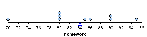 Dotplot of the distribution of homework scores. The mean is eighty four percent.