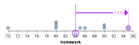 Dotplot where homework score of 95 is highlighted to show that it is eleven points above the mean.
