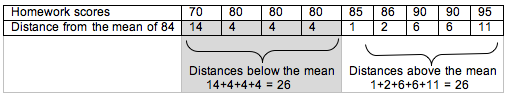 Table showing the sum of the distances above and below the mean