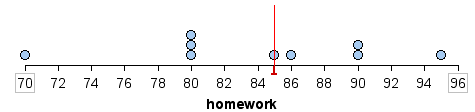Dotplot showing the median of the distribution of homework scores, which is 85. The highest distribution is in the eightieth percentile