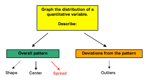 Flow chart that focuses on the spread of a distribution