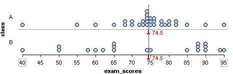 Dotplot of two distributions of exam scores with the same median but different variability