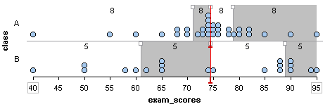 Shows two sets of exam scores with gray bars that serve as dividers showing quartile marks