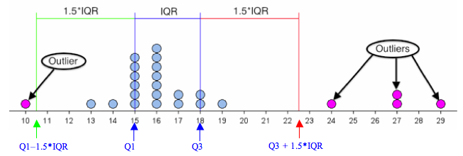 Dotplot showing outliers in purple