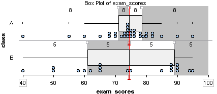 Boxplot of exam scores. Class A's scores are concentrated in the seventy to eighty percentile. Class B is spread out along the graph.