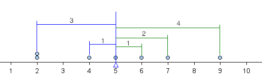 Dotplot where negative differences are shown as data points to the left of the mean; positive differences are shown as data points to the right