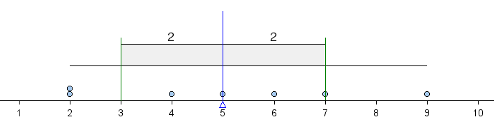 Dotplot with graphic showing average deviation