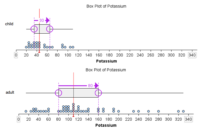 Boxplots of potassium content using IQR