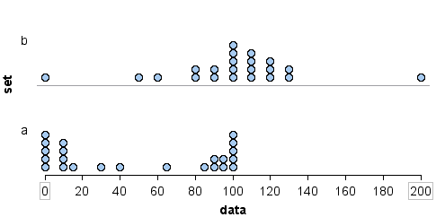 Dotplot using overall range to measure spread