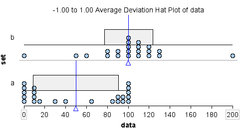 Hat plots using ADM to measure spread