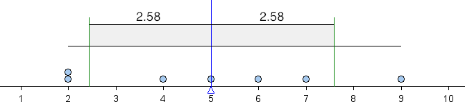 Dotplot showing 1 standard deviation to the right and left of the mean