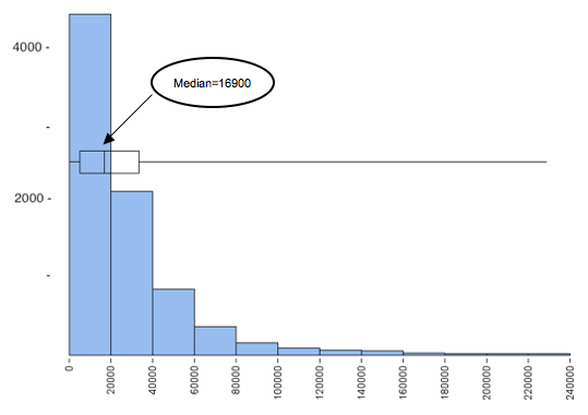 Same histogram of personal income but with overlaid boxplot