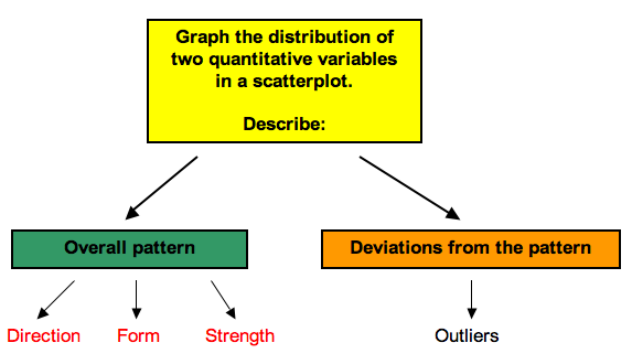 Flowchart of graphing the distribution of 2 quantitative variables in a scatterplot, which includes overall patterns and derivations from the patterns