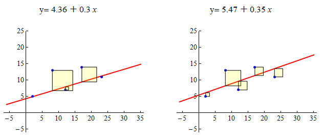Two scatterplots showing least-squares regression lines
